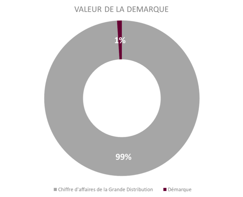 Graphique représentant la valeur de la démarque. 1% de démarque 99% de chiffre d'affaires de la Grande Distribution.