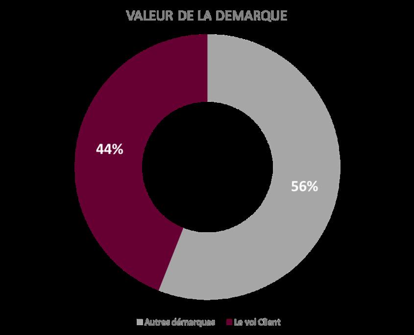 Graphique représentant la valeur de la démarque. 44% de vol client 56% Autres démarques.